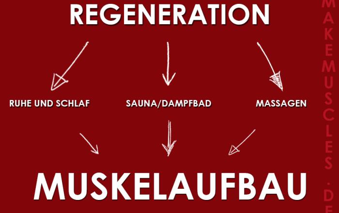 Regeneration: So sieht die richtige Regeneration nach dem Training aus
