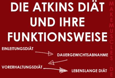 Die Atkins Diät und ihre Funktionsweise